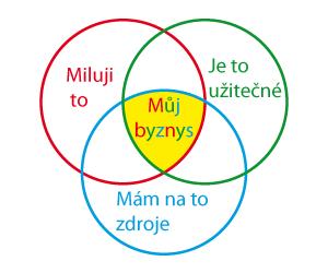 Jakou si vybrat oblast podnikání - osobnibyznys.cz